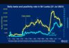 Sri Lanka Test Positivity Rate is increasing