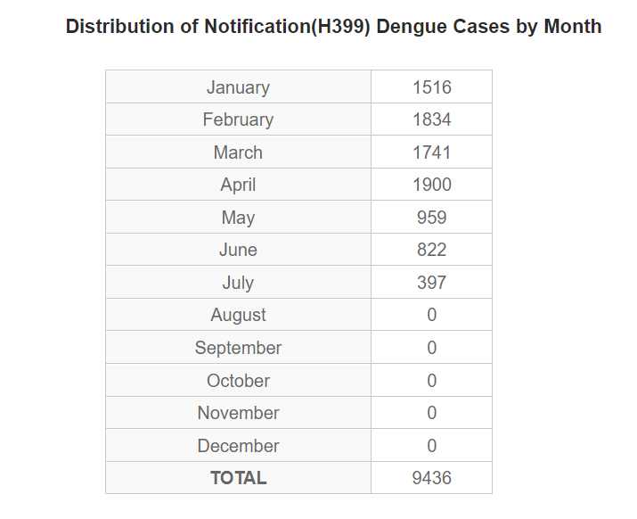 Dengue Fever may increases again with Monsoon rains in Sri Lanka. Clean your places and destroy mosquitoes breeding grounds