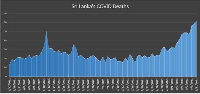 COVID DEATHS CHART SRI LANKA LankaXpress News