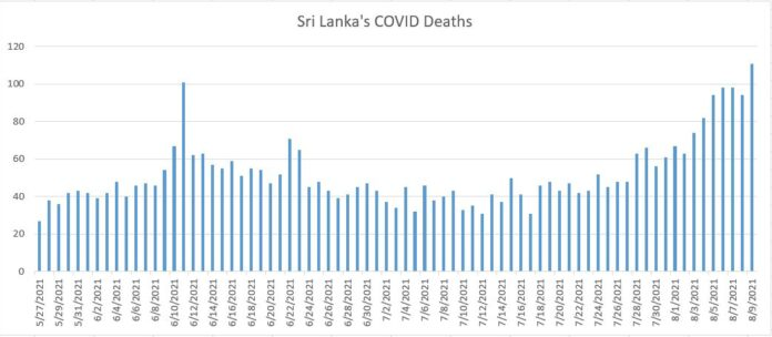 Sri Lanka reported highest single day confirmed COVID deaths