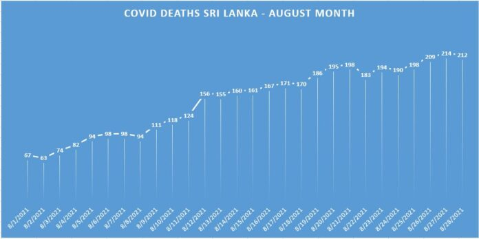 Sri Lanka's COVID deaths caseload and active cases increasing