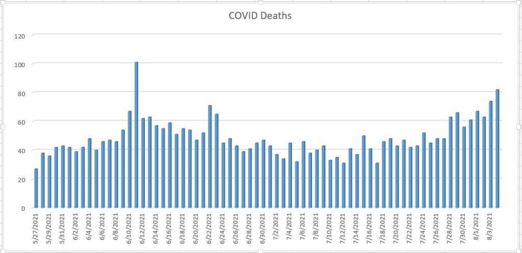 Sri Lanka COVID19 Deaths