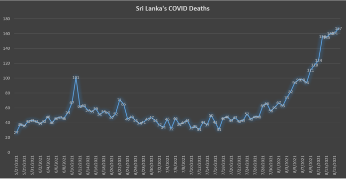 171 more COVID deaths confirmed for August 16