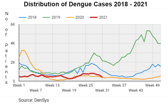 DISTRIBUTION OF DENGUE CASES - YEAR 2021