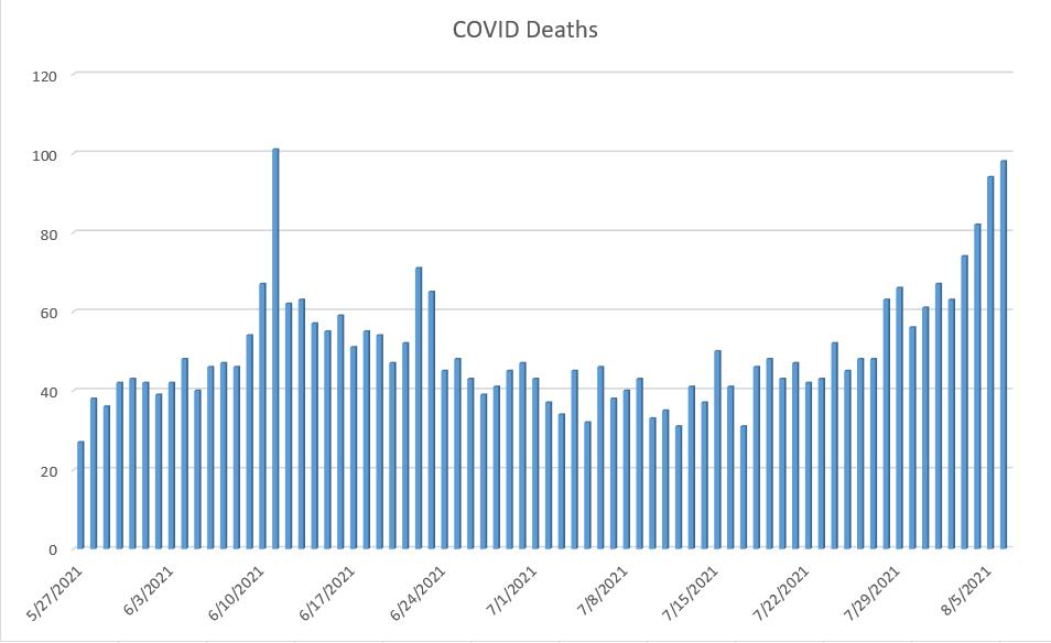 COVID Deaths in Sri Lanka reaching 5000 mark
