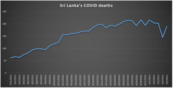 Sri Lanka becomes 52nd country to pass 10,000 deaths COVID