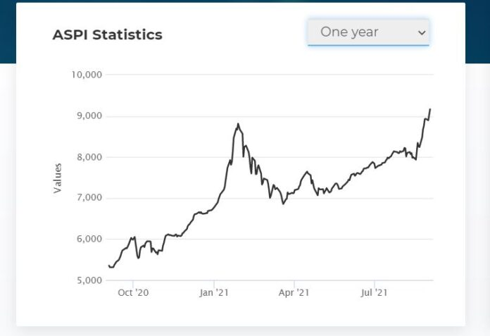 All Share Price Index ASPI surpasses 9000 points