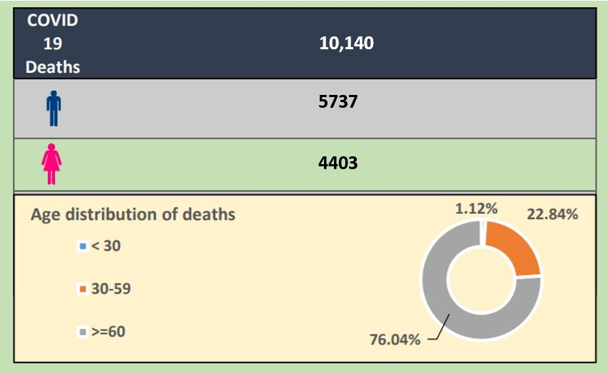 Among the dead majority were males. Out of the 10,140 deaths, over 5700 are male while over 4400 are females. (LankaXpress.com)