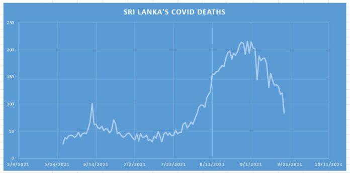 Sri Lanka Daily COVID Deaths chart via LankaXpress