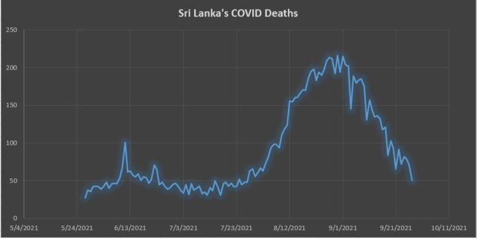 Sri Lanka records the lowest single-day coronavirus deaths after 2 months