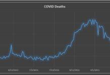Sri Lanka records the lowest single-day coronavirus deaths after 50 days