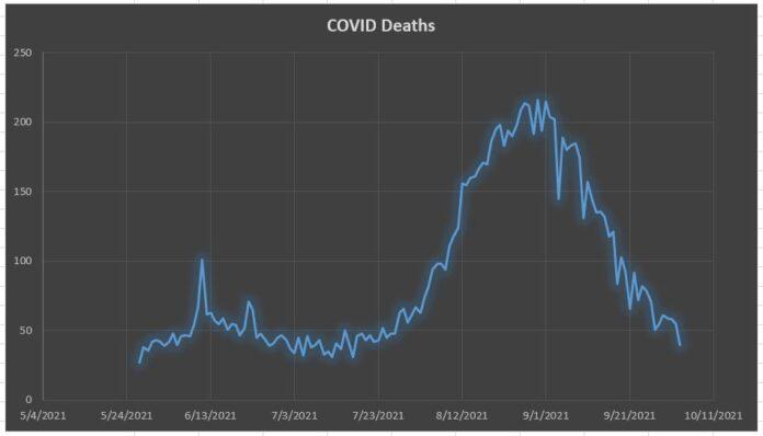 Sri Lanka records the lowest single-day coronavirus deaths